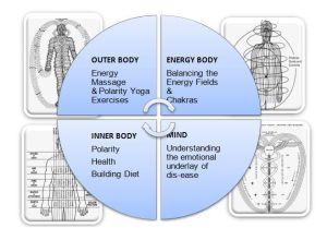 polarity therapy at balance4life